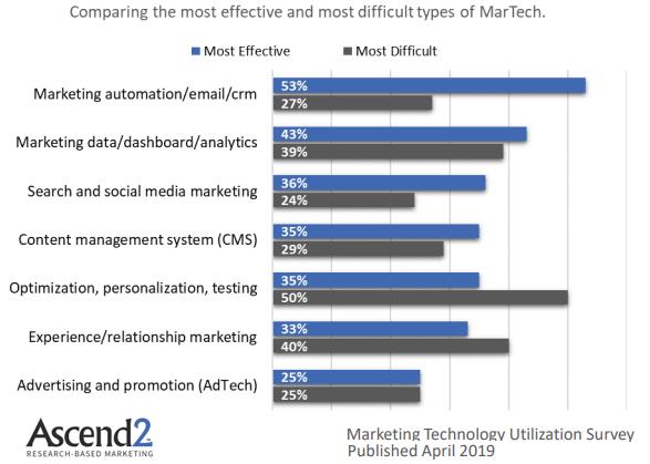 ikadia-blog-marketing-automation-entreprise3